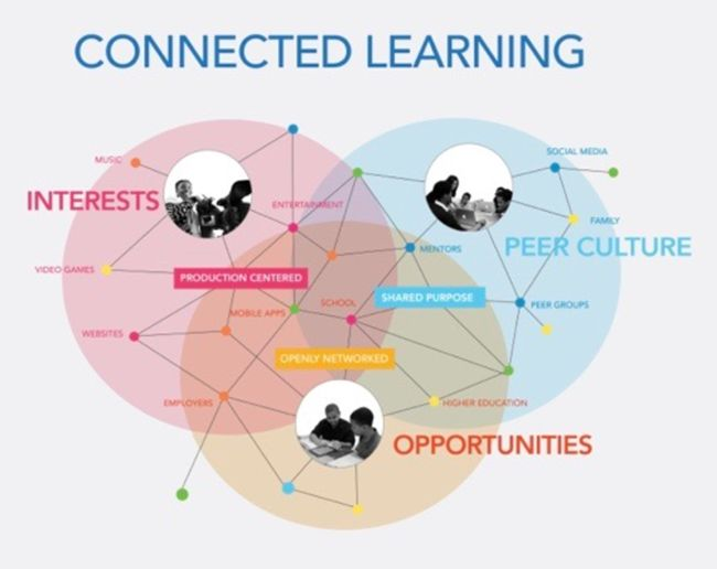 What is Connected Learning?