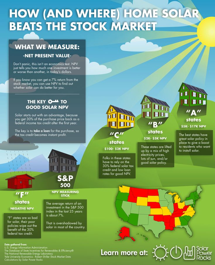 How to beat the stock market with home solar @solar_energy4u #solar