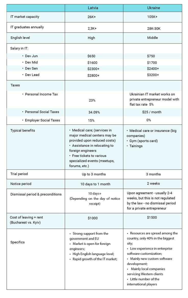 IT Outsourcing Destinations Comparisons table: Latvia vs. Ukraine