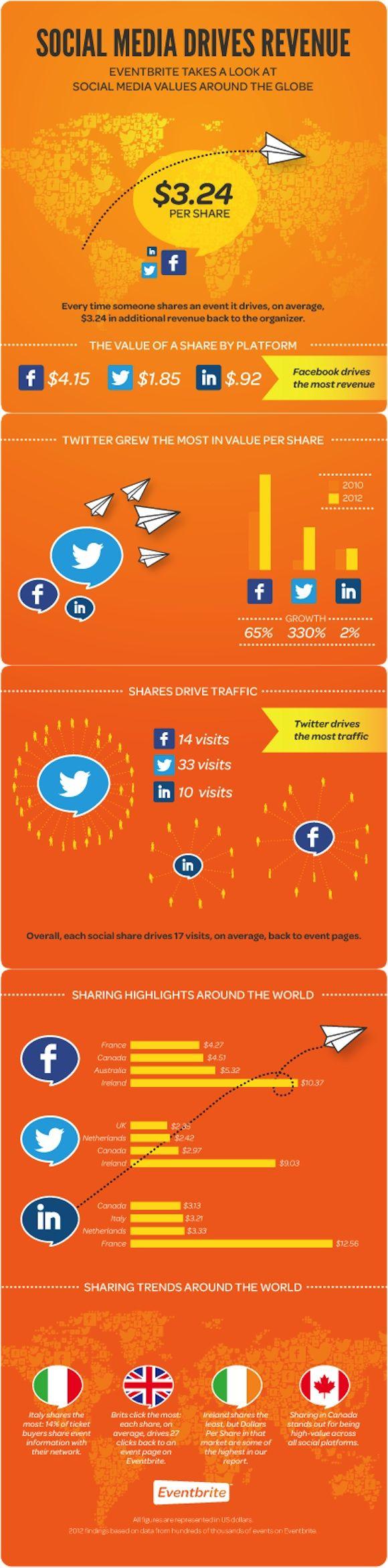 Eventbrite: Twitter stimuleert kaartverkoop [infographic]
