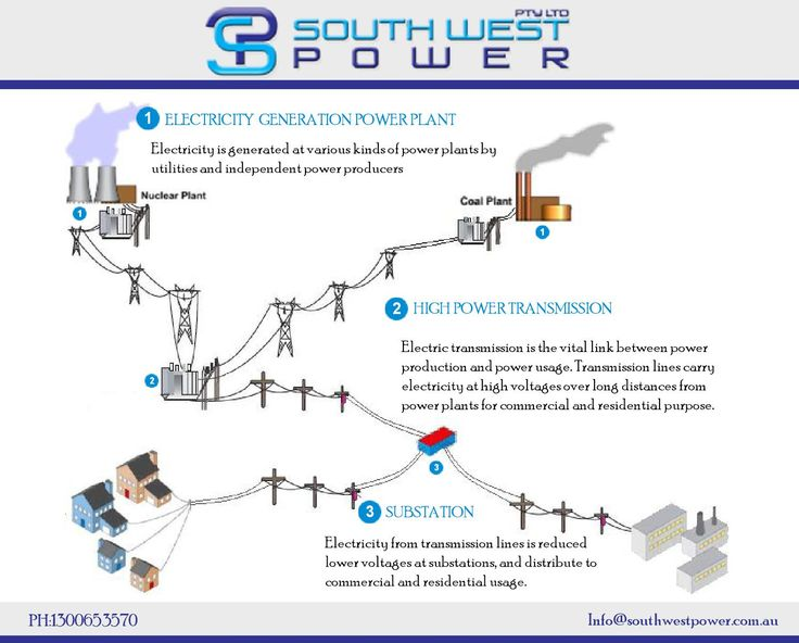 Electricity generated at various kinds of power plants with the use of high power transmission line and transformer it will supply to #substations such as #Kiosk, #Padmount and Chamber, It will reduced high voltage to Low voltage and distribute to commercial and residential usages.