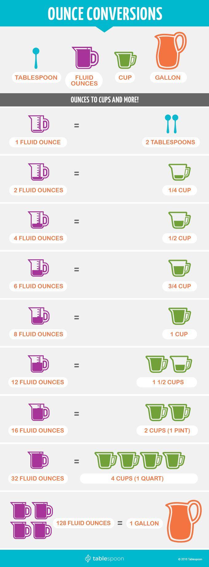 The 25 best half recipe chart ideas on pinterest half recipe chart ounces conversions ounce to tablespoon etc tablespoonpostsounces nvjuhfo Image collections