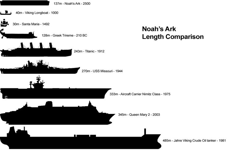 Week 2 Noah's Ark Length Comparison | Foundations 1 Bible ...