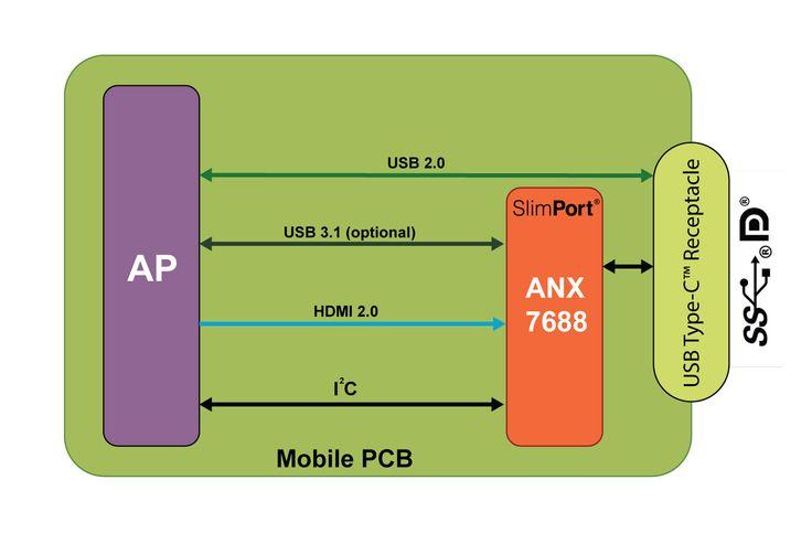 Riassunto: Analogix lancia SlimPort ANX7688 - il primo trasmettitore a chip singolo con risoluzione 4K a 60fps supportante DisplayPort su…