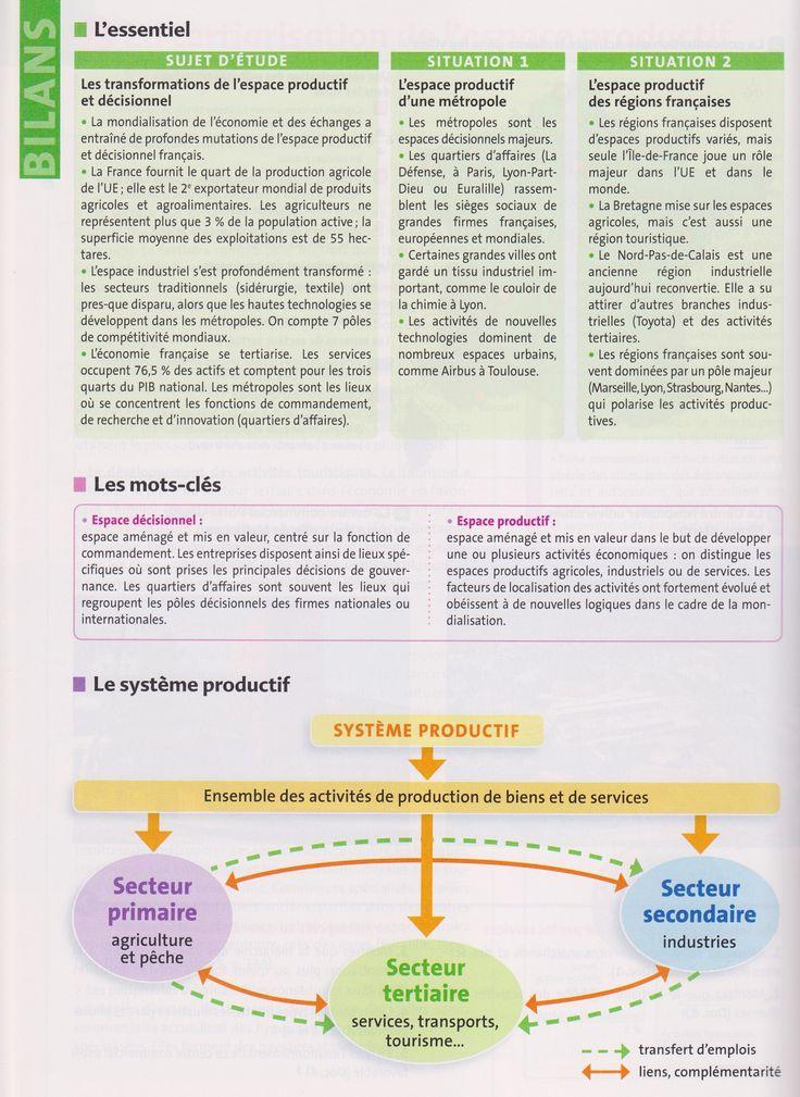 """TBacPro-G3 : Résumé de cours pour le sujet d'étude d'histoire n°3 : """"Les transformations de l'espace productif français"""". (Source : votre manuel Hachette technique)"""
