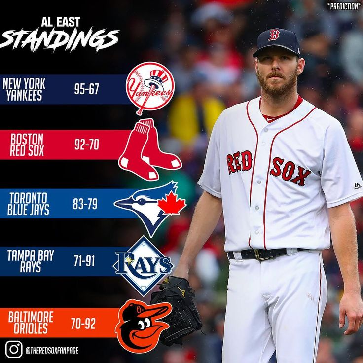 This is how I see the AL East ending up this year. - Follow @theredsoxfanpage (me) for more Red Sox coverage! - #Sports #Baseball #MLB #RedSox #BostonRedSox #SpringTraining #SoxSpring #Standings #RedSox #Yankees #Rays #BlueJays #Orioles #StadingsPrediction #predictions #Boston #BostonSports #News #RedSoxNews #BreakingNews #InstaSports #TRF #TRF18 #TheRedSoxFanpage