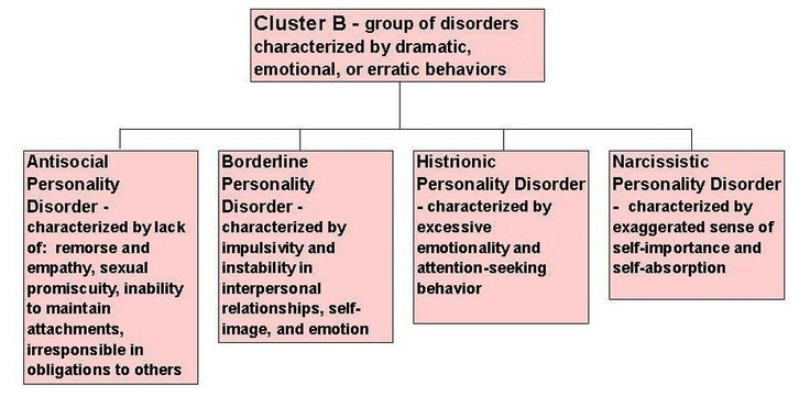 narcissistic and histrionic personality disorder Borderline personality disorder is one of the most widely studied personality  disorders people with borderline.