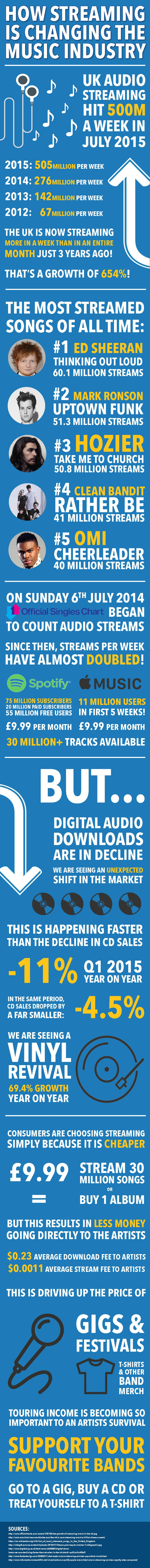 How Streaming Is Changing The Music Industry #infographic #Music #Entertainment