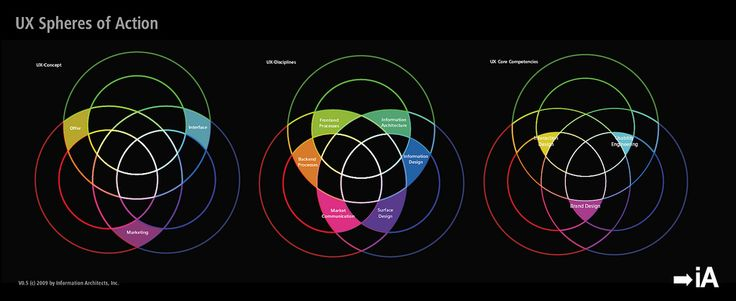 https://flic.kr/p/6zPygw   The Spectrum of User Experience: UXD Spheres of Action   Follow us on twitter.com/iA for updates.