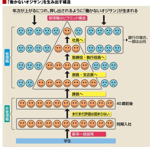 この図、ある意味しっくりくる…  「働かないオジサン」がいない会社の工夫 | なぜあのオジサンは、働かないのか? | 東洋経済オンライン | 新世代リーダーのためのビジネスサイト