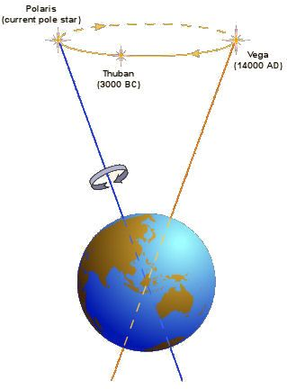 "Precession changes the pole star. Earth's axis has a little wobble in it, so over 26,000 years the axis points to a slightly different area of sky. During that time the north pole star also changes. In 12,000 years it will point towards Vega. Mona Evans, ""Ecliptic and Equinoxes"" http://www.bellaonline.com/articles/art20530.asp: Axis Points, 12 000 Years, Precession Changes, 26 000 Years, Stars, Cultural Astronomy, Precession Images"