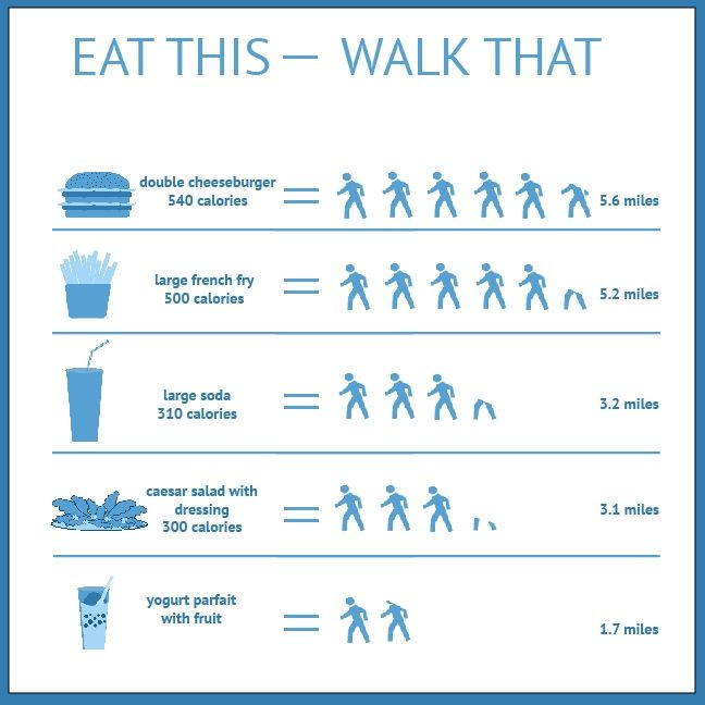 Just how many miles will you have to walk to burn off those fries? From UNC-Chapel Hill. This test menu shows calorie information next to food items and the number of miles or minutes a 160-pound person would have to walk to use up the calories.