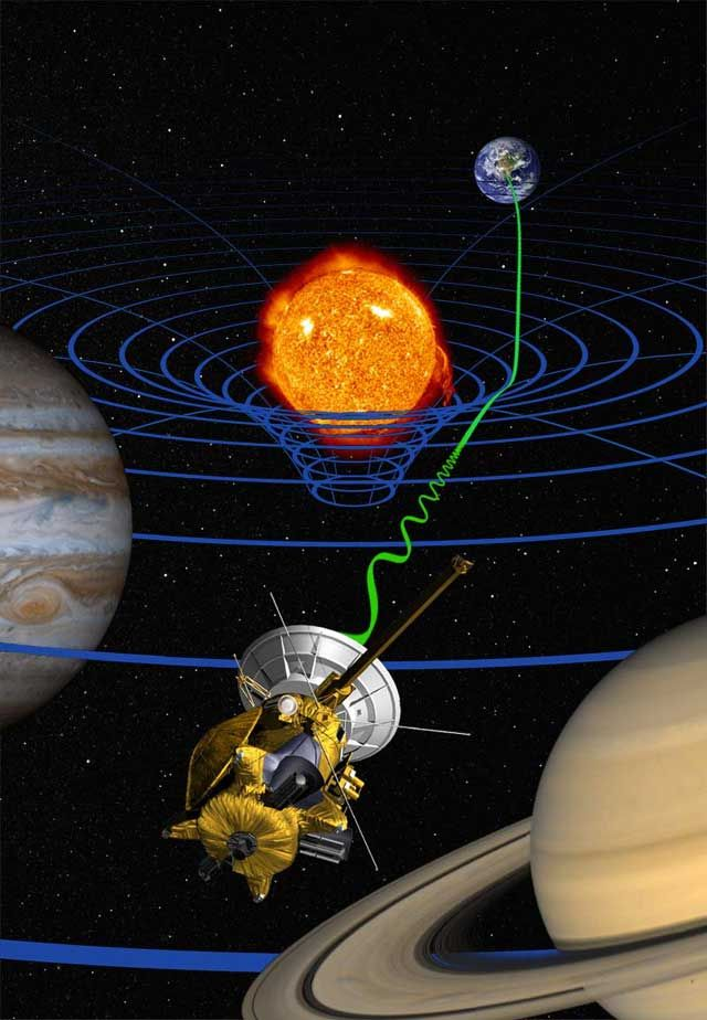 An artist's impression of the Cassini Space Probe sending radio signals between the probe and earth. The signal (green wave) is delayed by the warping of spacetime (blue wave) due to the mass of the sun.