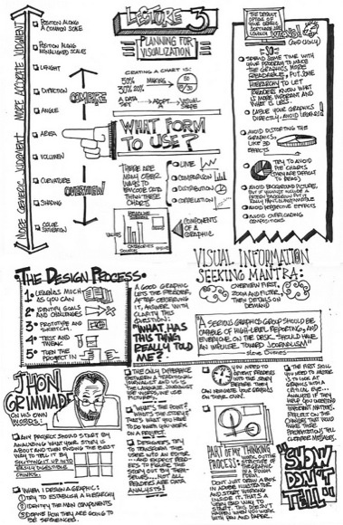 How To Visualize Ideas, Information & Data Using Sketchnoting