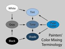 (wikipedia Tint-tone-shade.svg)  hue is a pure color.  tint has white added.  tone has gray / grey added.  shade has black added.  several of the related yin yang personality/color/style systems mention tints, tones, shades, hues / pure color.