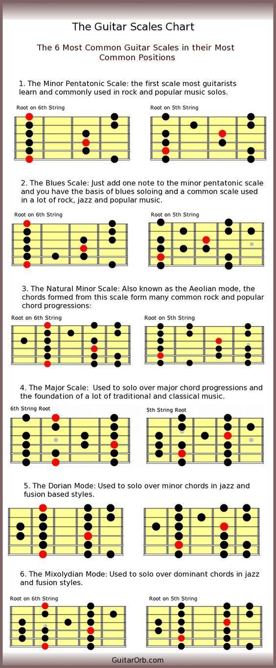 Best 25+ Wonderwall chords ideas on Pinterest Guitar chords - capo chart