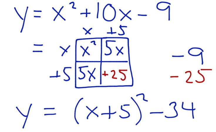 Completing the square using the box method