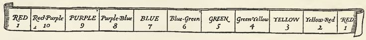 Band showing hue colors, labeled from 10 down to 1. From the 1921 book: A Grammar of Color, A Practical Description of the Munsell Color System with Suggestions for Its Use