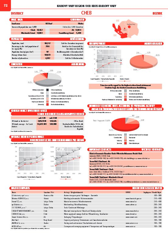 City Invest Czech 2006/2007 (divize Inform) #Mediatelcz #Export