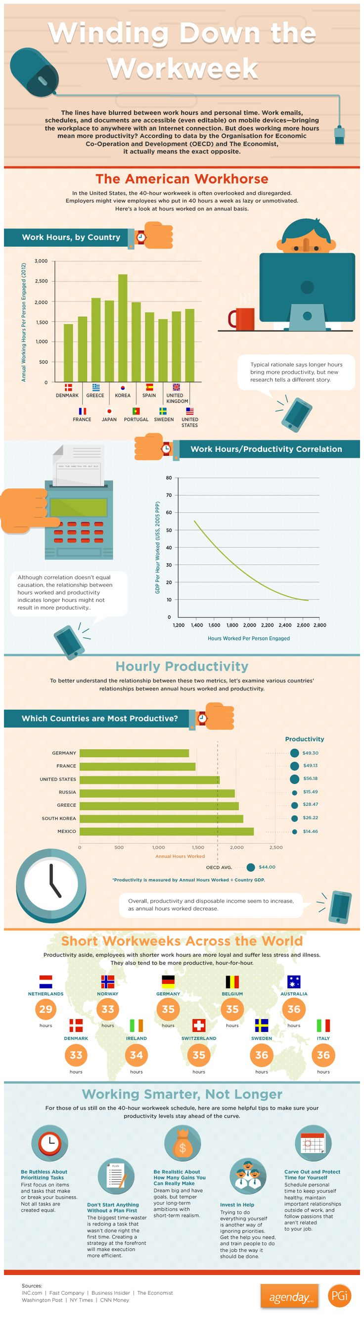 The Case for Shorter Work Weeks (Infographic) | Inc.com #Infographic #Work_Week #Productivity