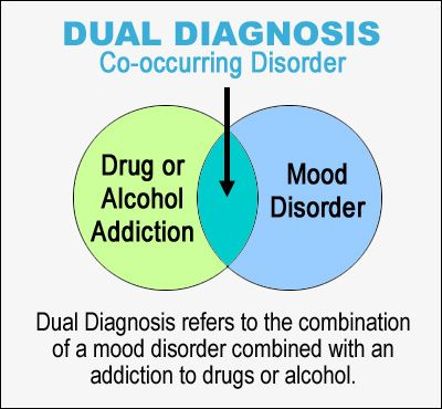 psychiatric disorders diseases and drugs essay Drug addiction follows a similar pattern to other chronic diseases such as  just  like other chronic recurring disorders, repeated treatments are.