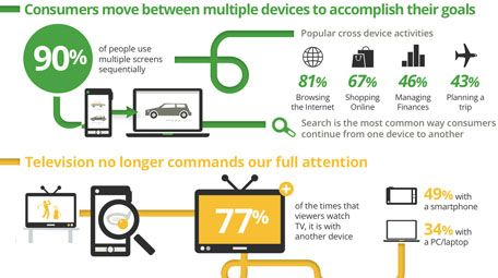 """Google Studies (2010): """"The New Multi-screen World: Understanding Cross-platform Consumer Behavior""""  •Why and how we use multiple screens to accomplish tasks •How Marketers need to change the ways they advertise"""