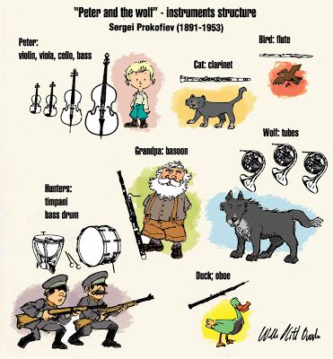 """O Homem Ilustrado - The Illustrated Man: """"Peter and the Wolf"""" - Sergei Prokofiev - instruments structure"""