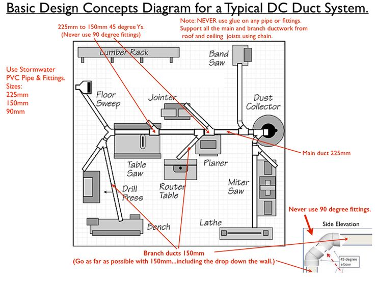 58 best DUST COLLECTION - VENTILATION images on Pinterest Dust