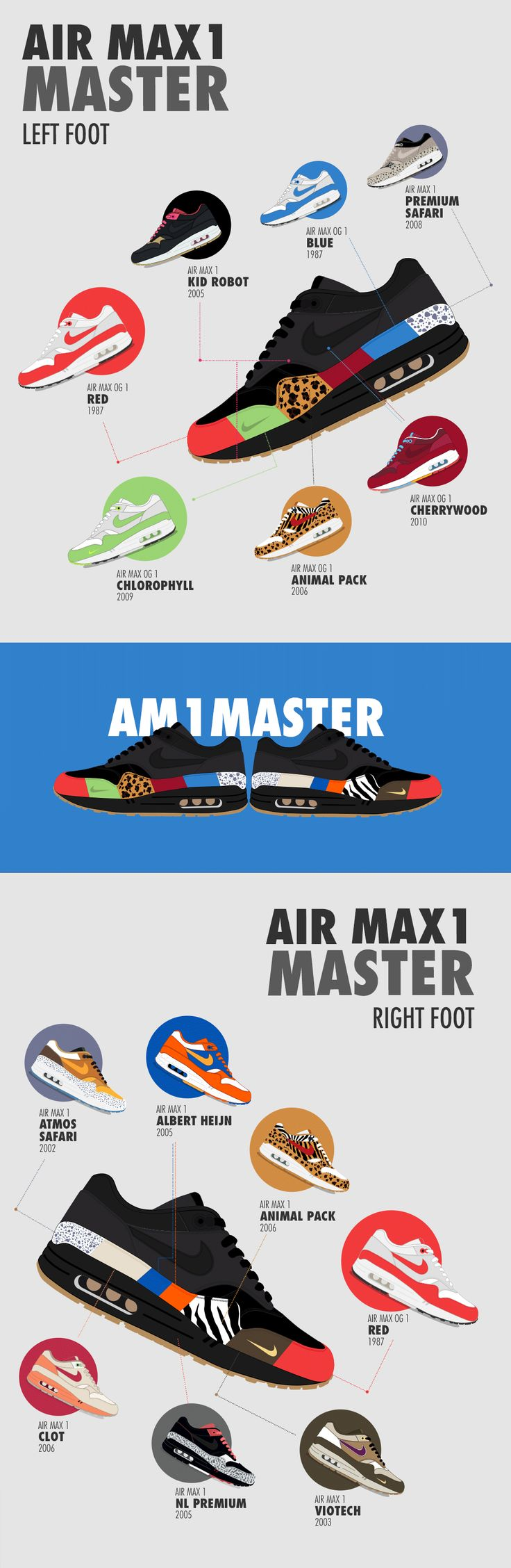 Nike Air Max 1 Master – Les inspirations | Sneakers.fr