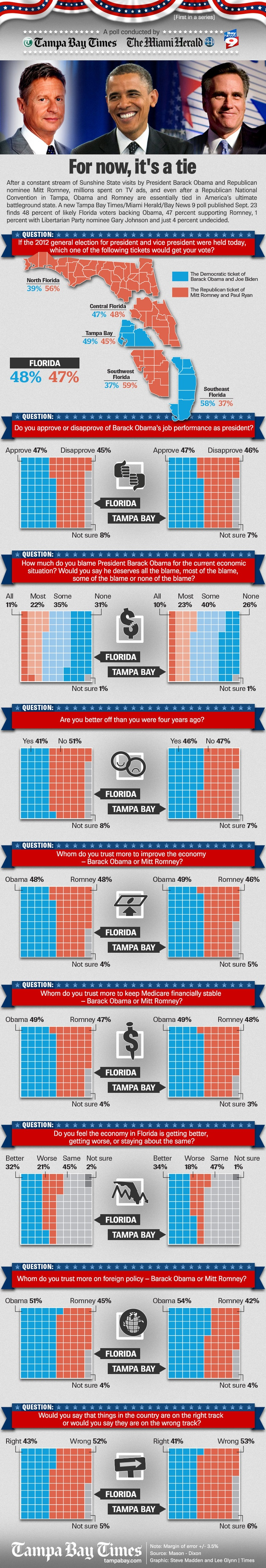 Times, Herald, Bay News 9 poll on presidential election