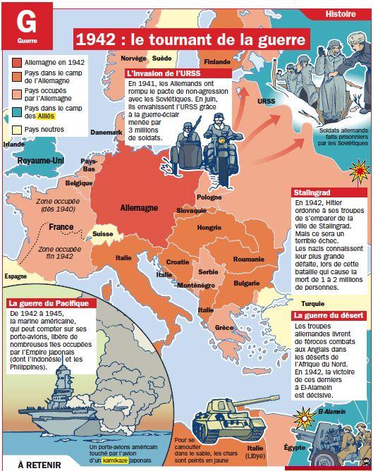 Fiche exposés : 1942 : le tournant de la guerre