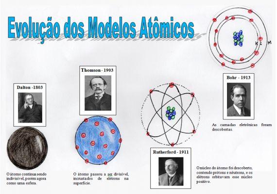 Mapa Mental: Evolucao dos Modelos Atomicos