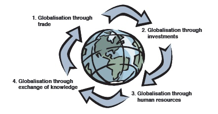 the impact of globalization on hr The two articles are similar in that they highlight the negative impact of globalization on developing countries but contrast on scope of study and evolution of.