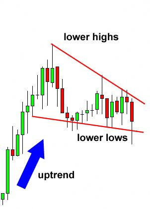 Trading forex with no charts