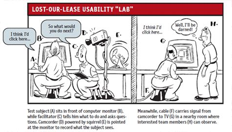 """Lost-Our-Lease Usability Testing """"Lab"""""""