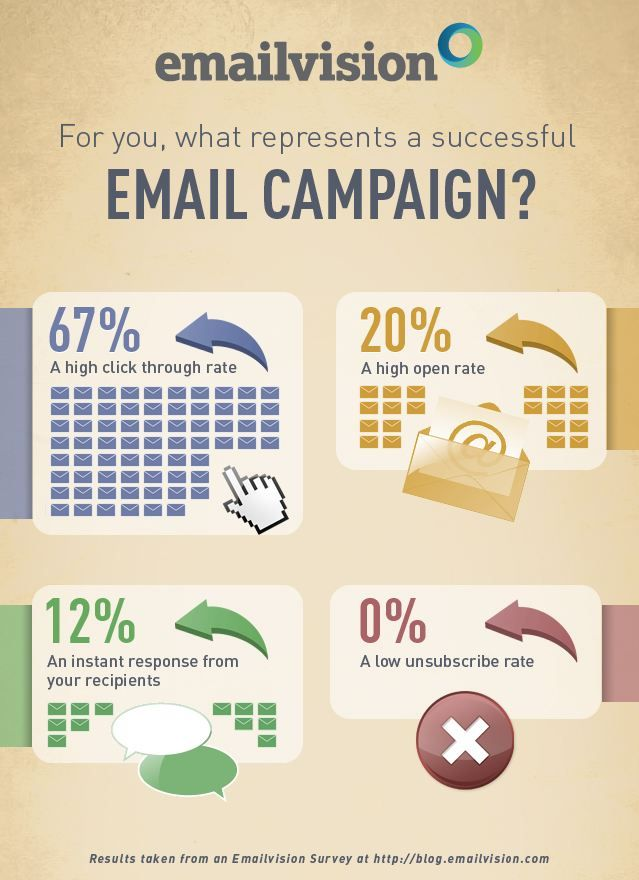 Best Email Marketing Design Ideas And Tips Infographics Images