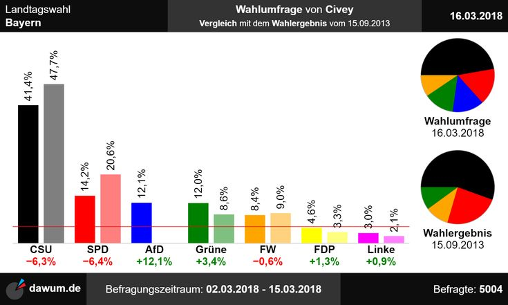 #Vergleich mit #Wahlergebnis: #Wahlumfrage #Bayern #Civey (16.03.18) -> https://dawum.de/Bayern/Civey/2018-03-16/ | #Sonntagsfrage #Landtagswahl #Landtag #ltwby
