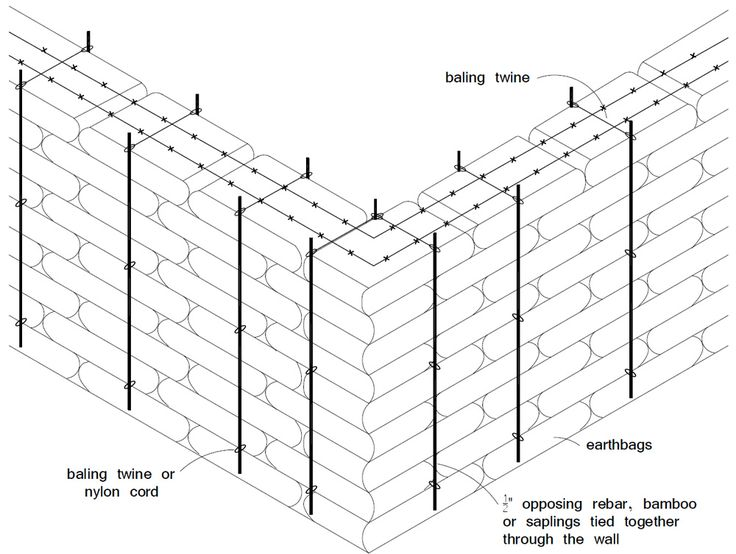 Top 25 ideas about sandbags construction on pinterest for Earthbag house plans free