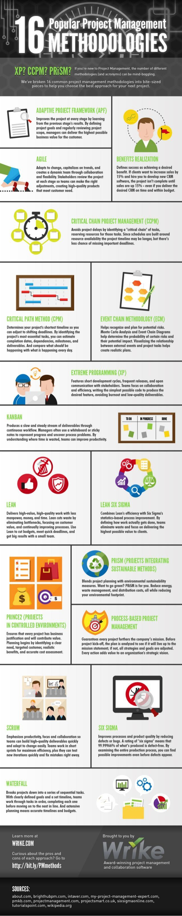 16 Popular project management methodologies #infographic JAMSO supports business through goal setting, KPI Management training and BI solutions #analytics Find out more http://www.jamsovaluesmarter.com