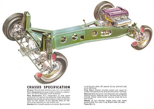 Lotus Elan 1500: Backbone chassis. The Miata power plant frame, which connects the engine-transmission front suspension assembly to the differential rear suspension assembly is said to be derived from this early Lotus sub-chassis.