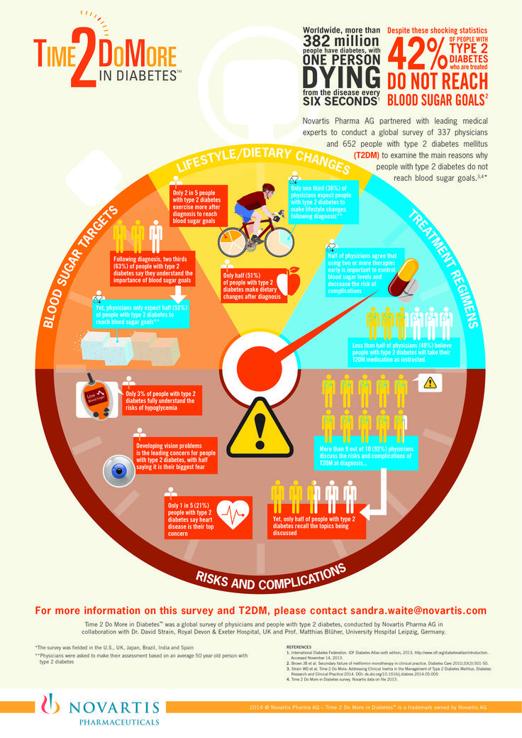 Best Diabetes Infographics Images On   Diabetes