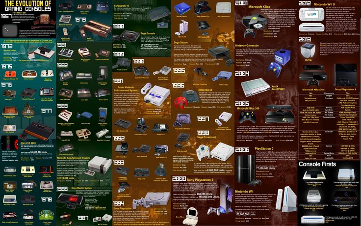 evolution-of-gaming-consoles.jpg (2880×1800)