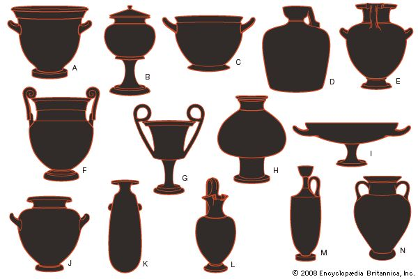 Art:Examples of ancient Greek pottery forms: (A) bell krater, (B) lebes, (C) skyphos, (D) aryballos, (E) hydria, (F) volute krater, (G) kantharos, (H) psykter, (I) kylix, (J) stamnos, (K) alabastron, (L) oinochoe, (M) lekythos, and (N) amphora.