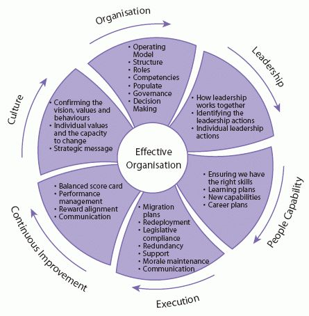 The diagram below describes a framework for change management in a - change management plan template