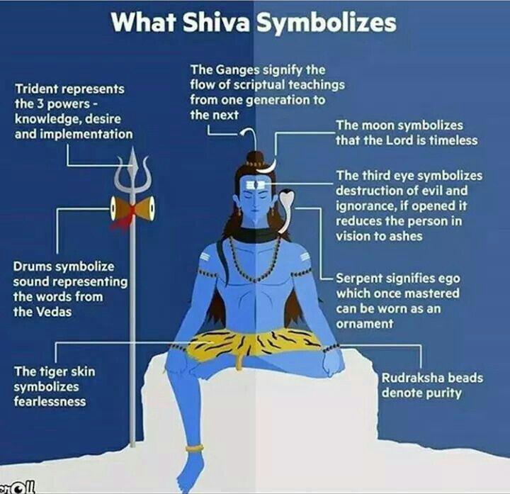 About Shiva