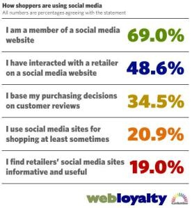 How shoppers are using social media, by Clare Raynor. Taken from Webloyalty research.