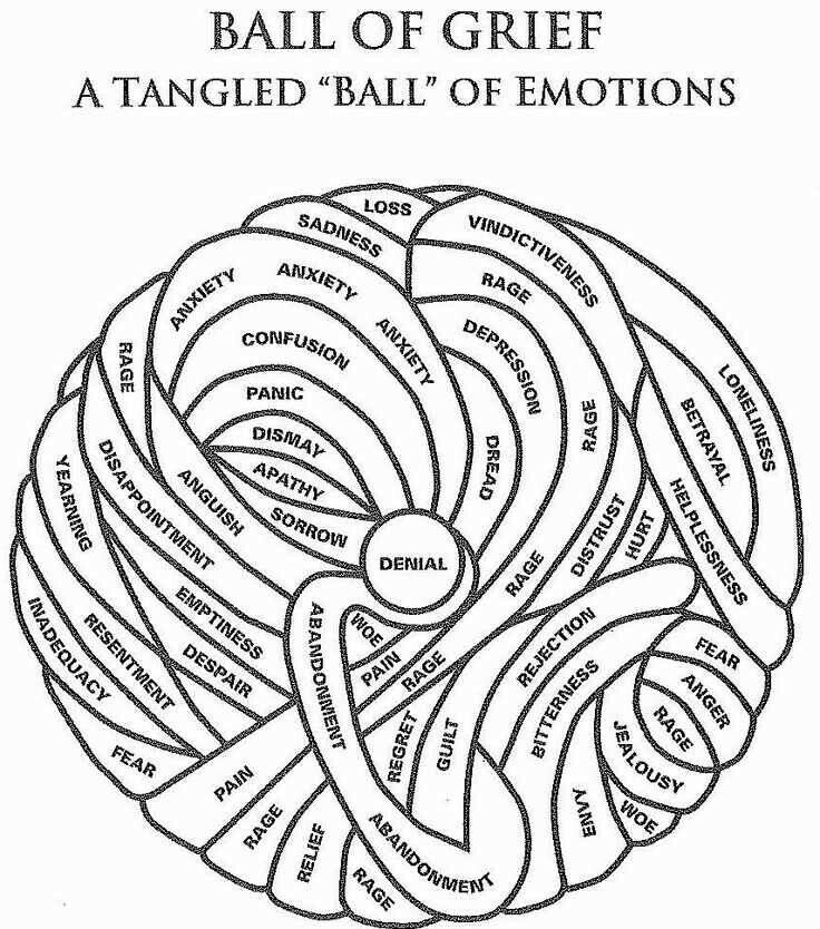 Grief comes in many different ways.  Everyone has their own grief ball.  No matter how big or small your personal grief ball is, a counselor can help you unravel your emotions and help you heal.