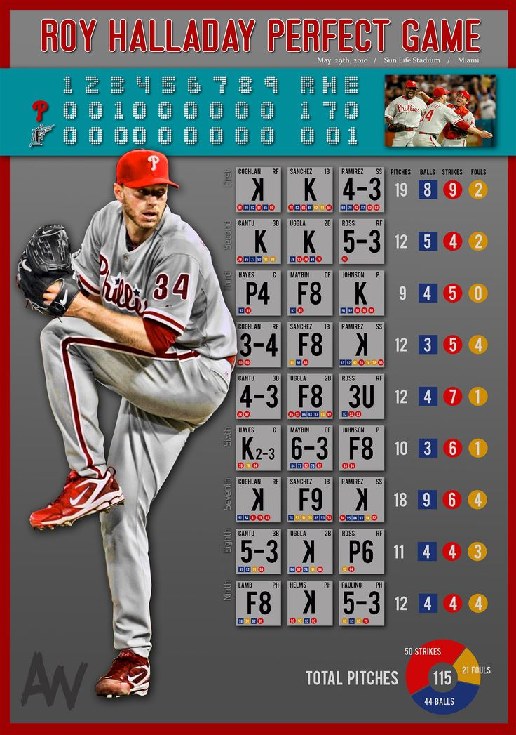 Roy Halladay Phillies Perfect Game Info Graphic Perfect Game Infographic Sports Graphics