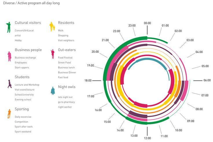 Разнообразный Ежедневное программирование & NBSP;  & NBSP;  Основные группы пользователей идентифицированы и элементы области планируются для размещения разных пользователей в разное время.  Стимулирование текущей повседневной деятельности.