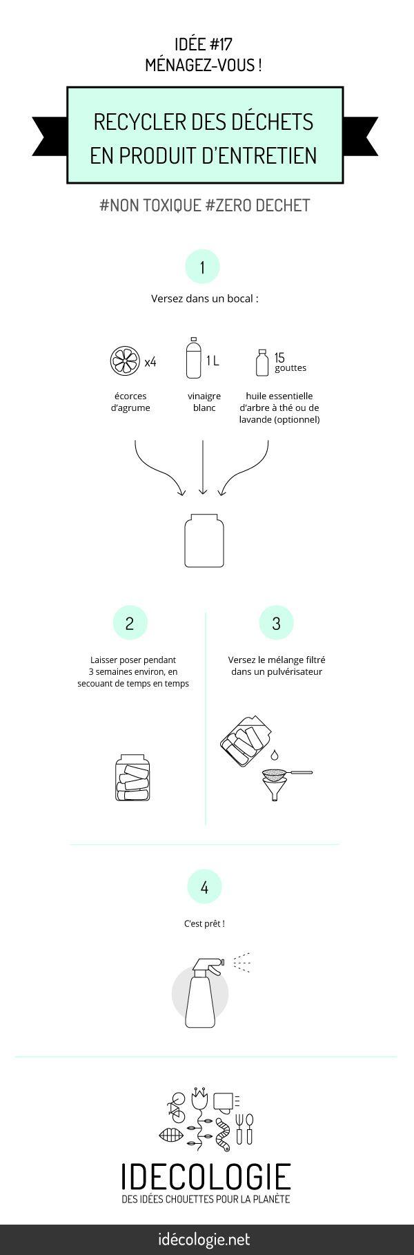 Recycler des déchets en produit d'entretien reutilisation nontoxique eco DEO